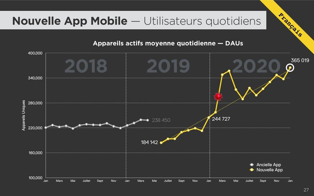 2018 2019 2020 27 Appareils actifs moyenne quot...