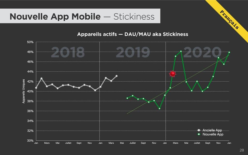2018 2019 2020 28 Appareils actifs — DAU/MAU ak...