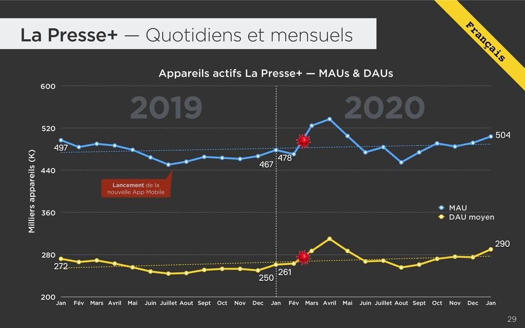 2019 2020 La Presse+ — Quotidiens et mensuels A...