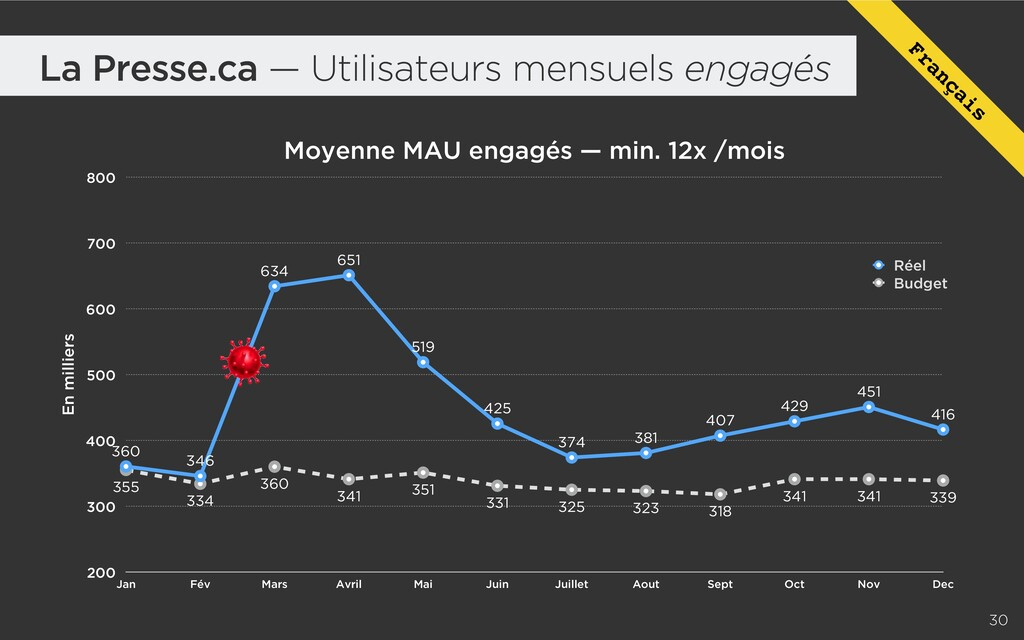 La Presse.ca — Utilisateurs mensuels engagés Mo...