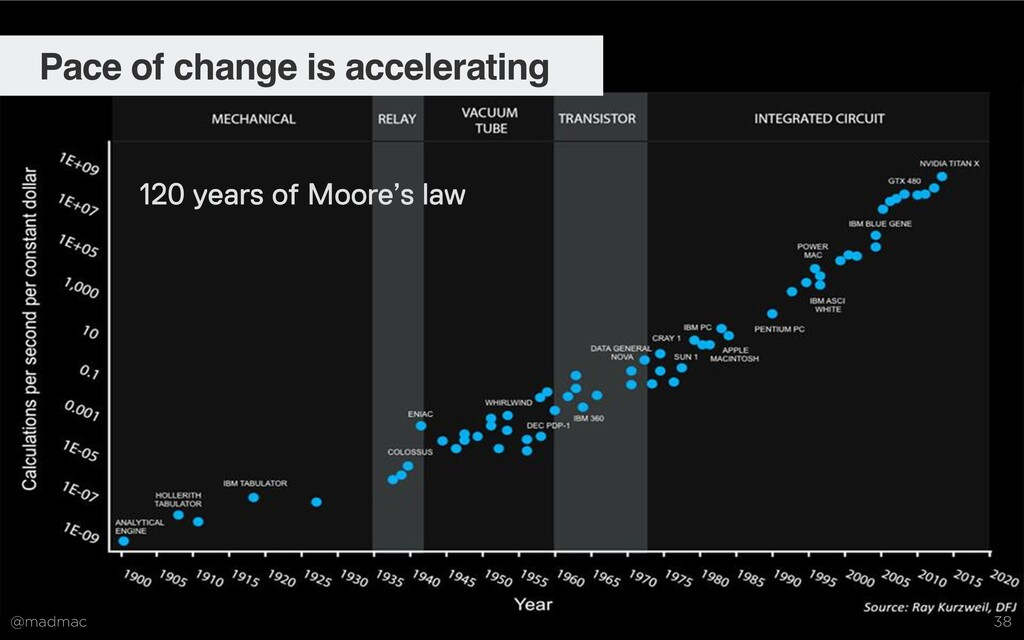 @madmac 38 120 years of Moore's law Pace of cha...
