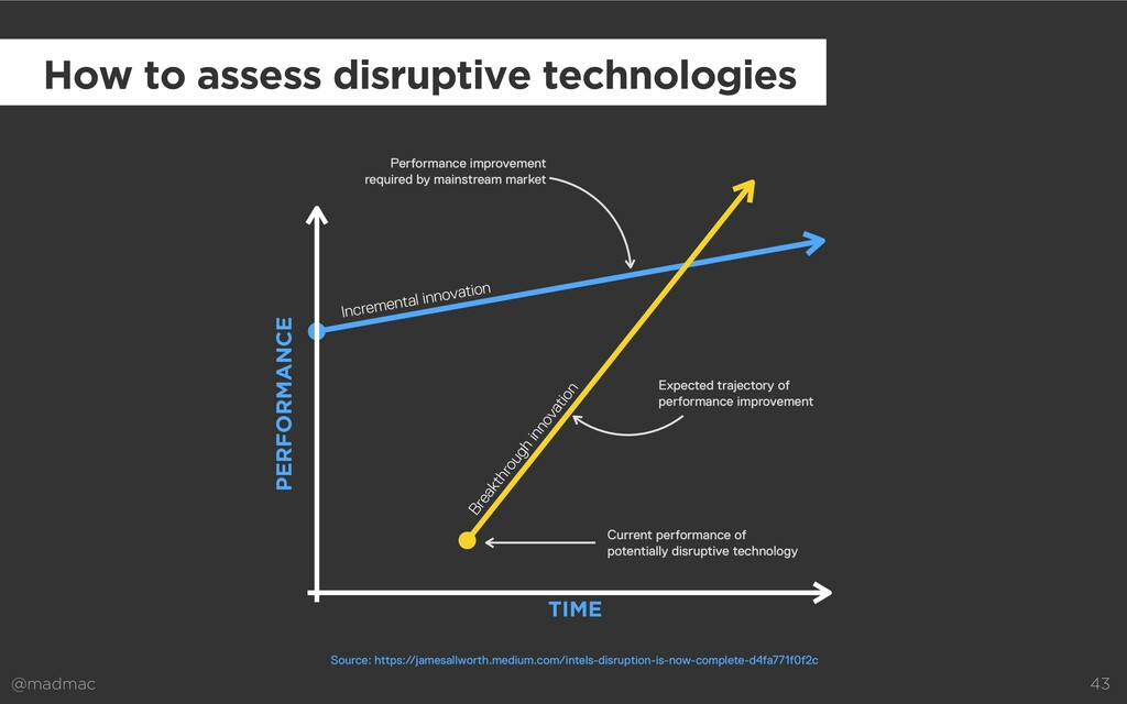 @madmac 43 How to assess disruptive technologie...