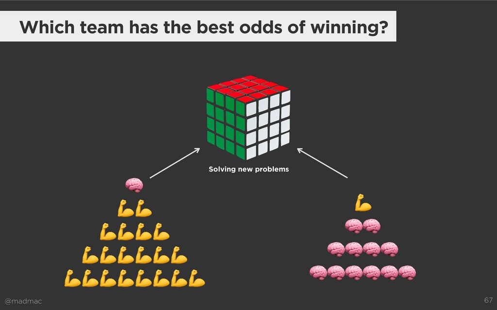 @madmac 67 Which team has the best odds of winn...