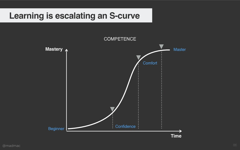 @madmac 86 Learning is escalating an S-curve Ma...