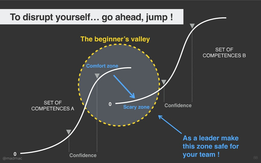 @madmac 88 The beginner's valley 0 Con fi dence...