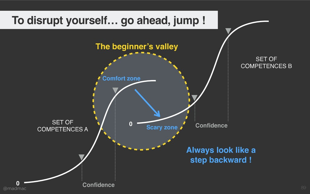 @madmac 89 The beginner's valley 0 Con fi dence...