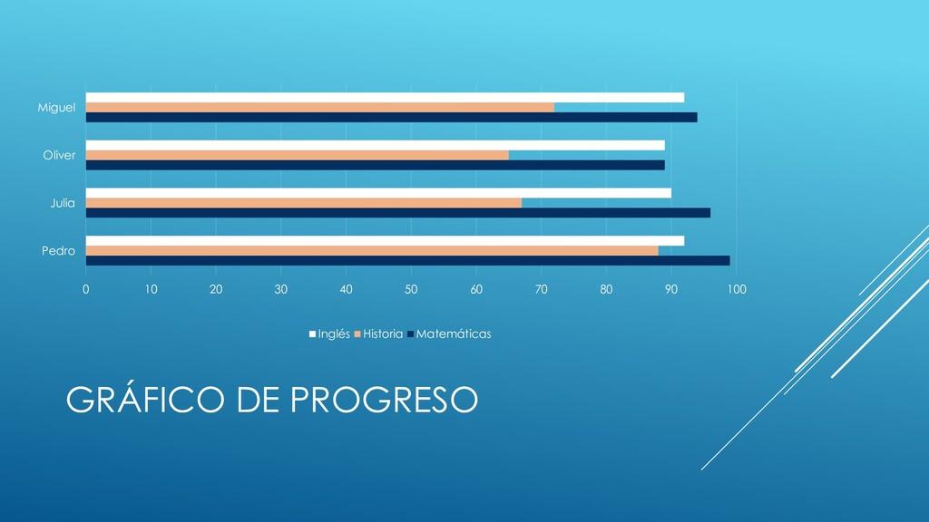 GRÁFICO DE PROGRESO 0 10 20 30 40 50 60 70 80 9...