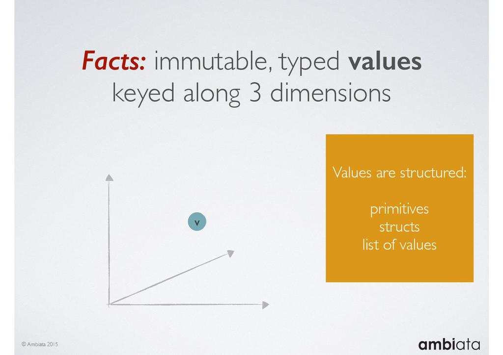 © Ambiata 2015 v Values are structured: primiti...
