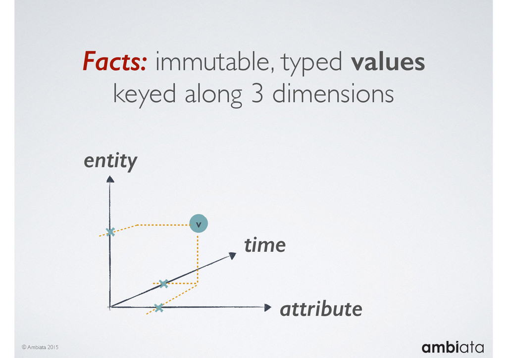 © Ambiata 2015 entity attribute time v Facts: i...