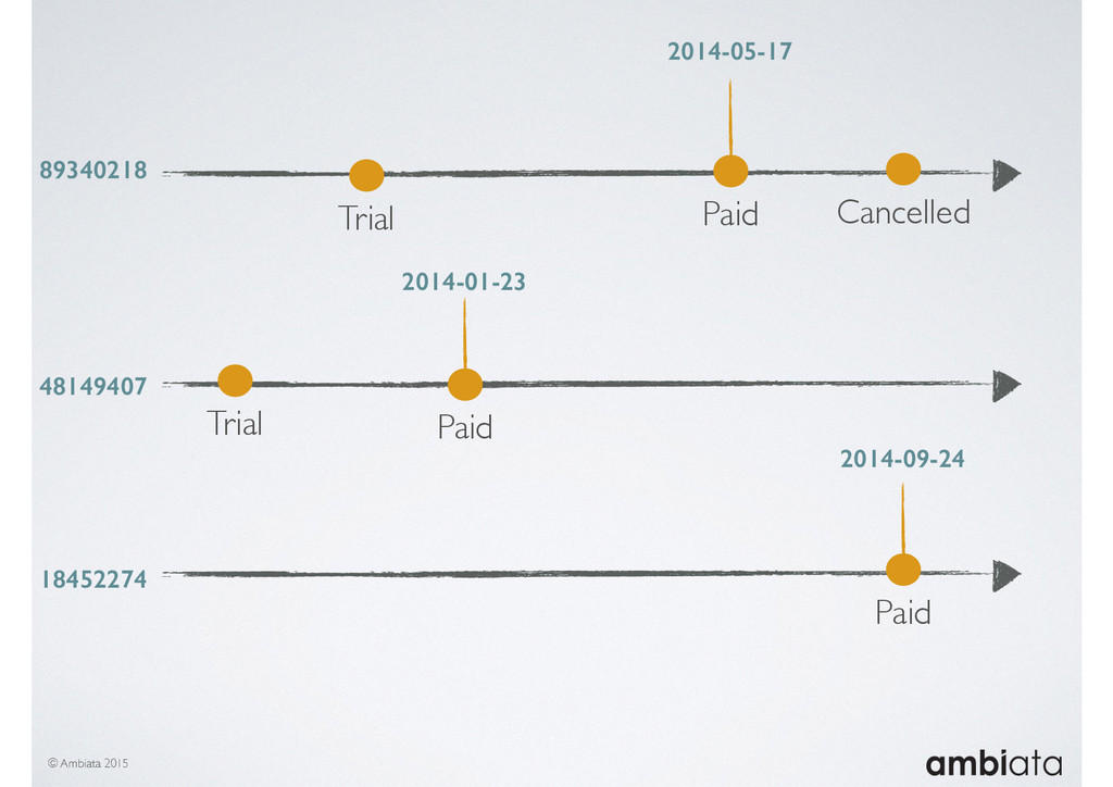 © Ambiata 2015 Trial Paid Cancelled 89340218 48...