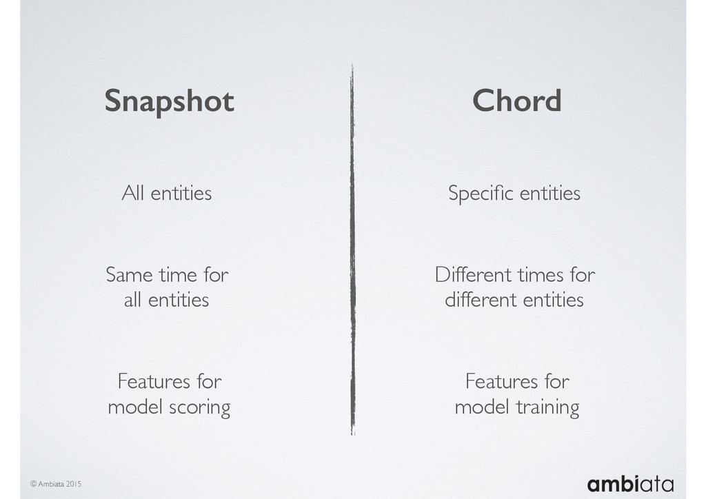 © Ambiata 2015 Snapshot Chord All entities Spec...