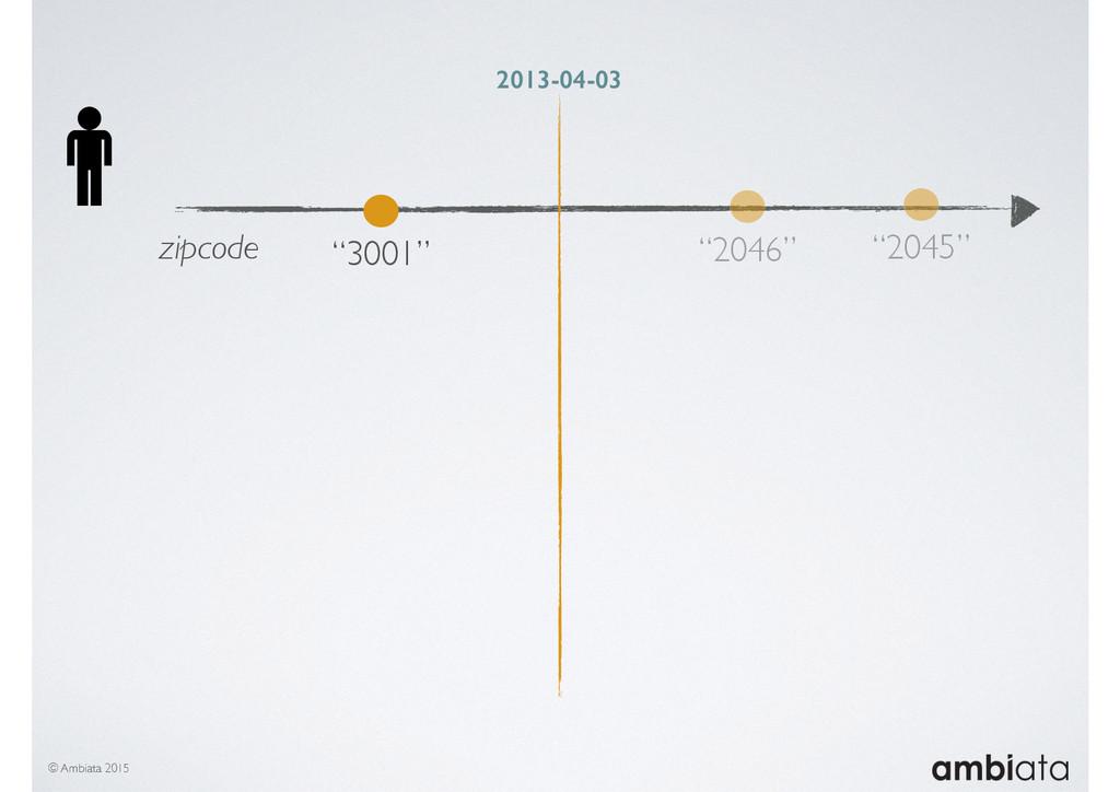 """© Ambiata 2015 zipcode """"3001"""" """"2046"""" """"2045"""" 201..."""