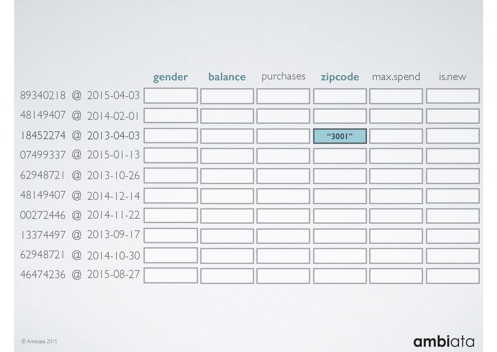 © Ambiata 2015 gender balance purchases zipcode...