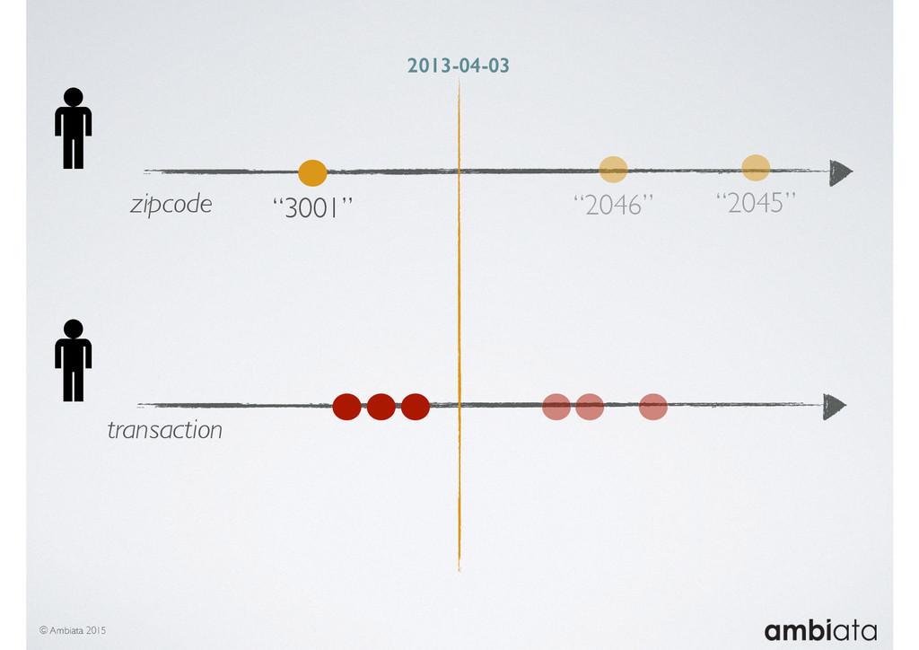 "© Ambiata 2015 zipcode ""3001"" ""2046"" ""2045"" tra..."
