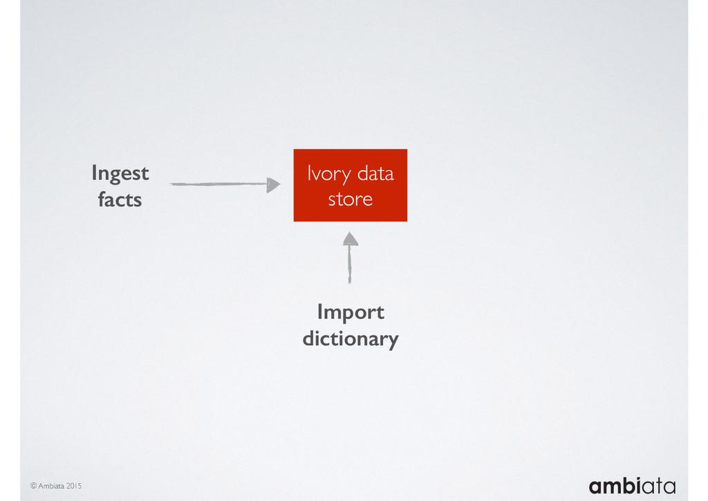Ivory data store © Ambiata 2015 Ingest facts Im...