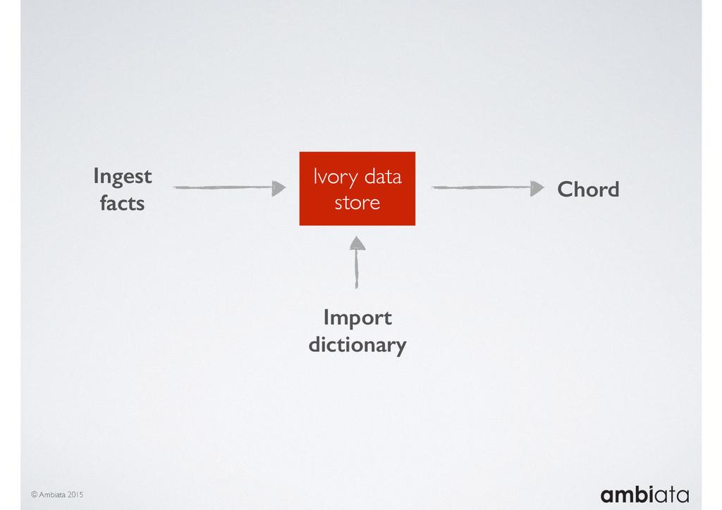 Ivory data store Ingest facts © Ambiata 2015 Im...