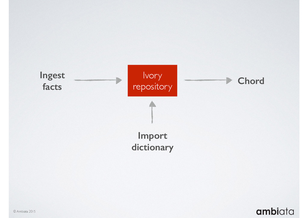Ivory repository Ingest facts © Ambiata 2015 Im...