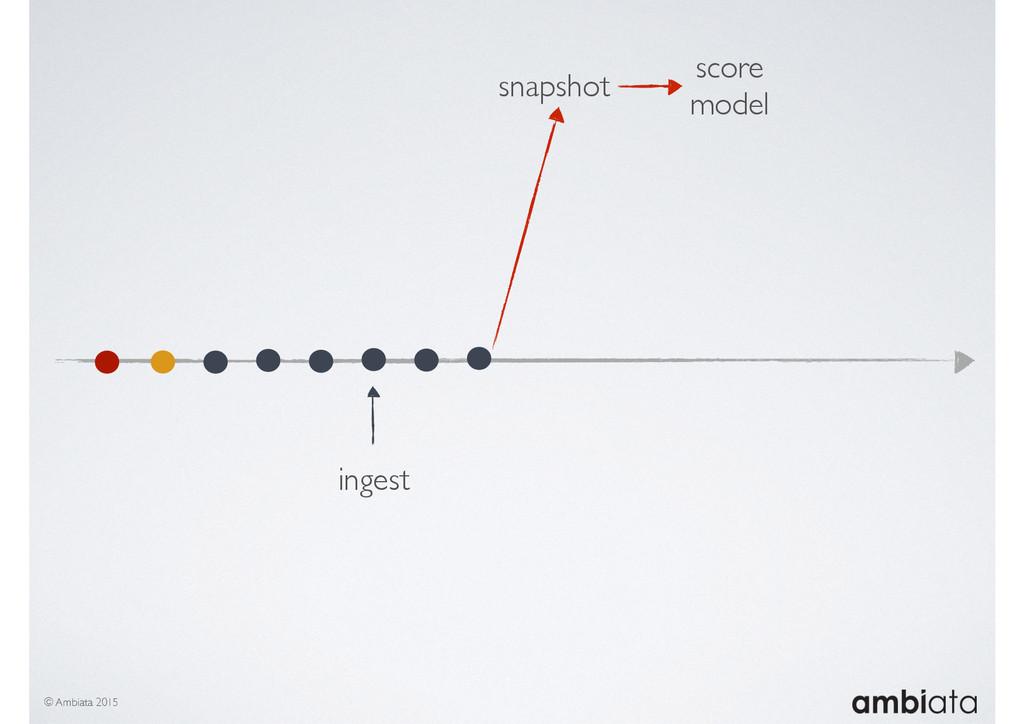 © Ambiata 2015 snapshot ingest score model