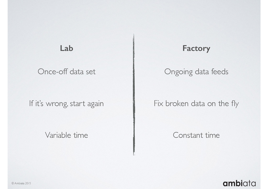 © Ambiata 2015 Lab Once-off data set If it's wr...