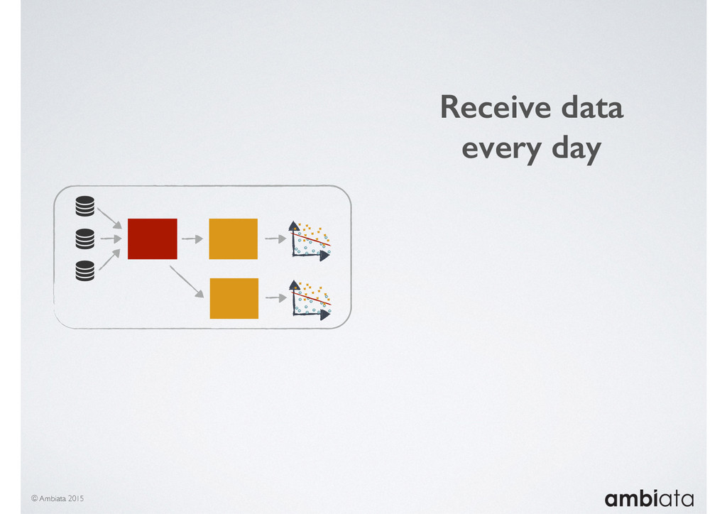 © Ambiata 2015 Receive data every day