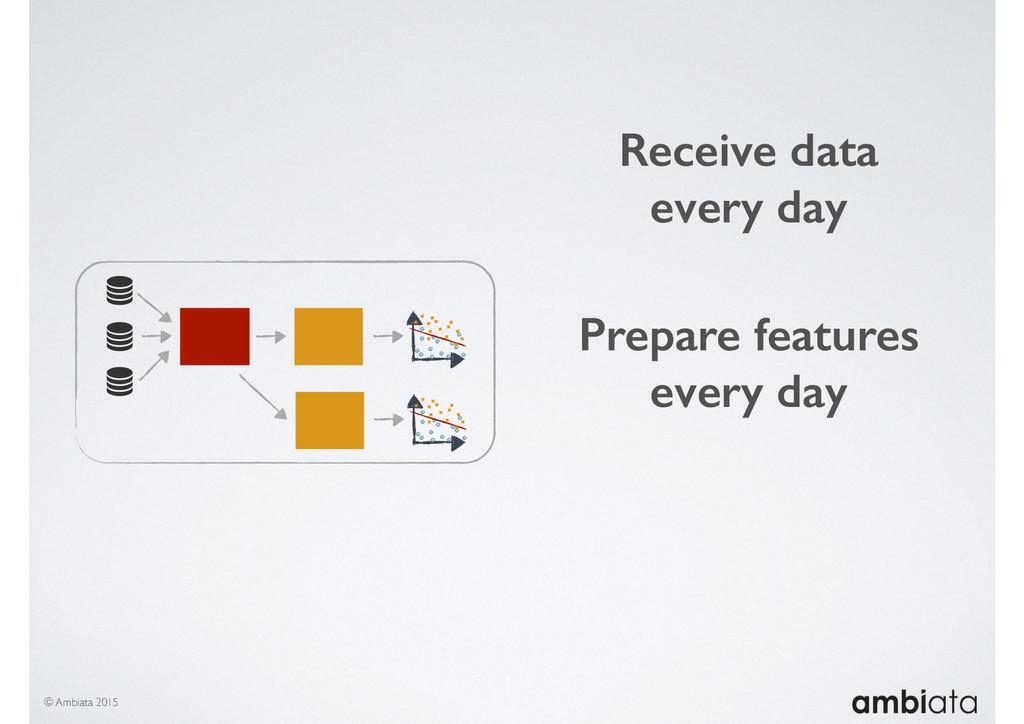 © Ambiata 2015 Receive data every day Prepare f...