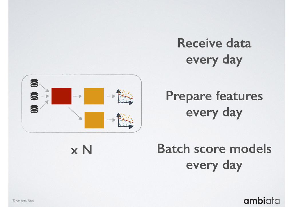 © Ambiata 2015 Receive data every day Batch sco...