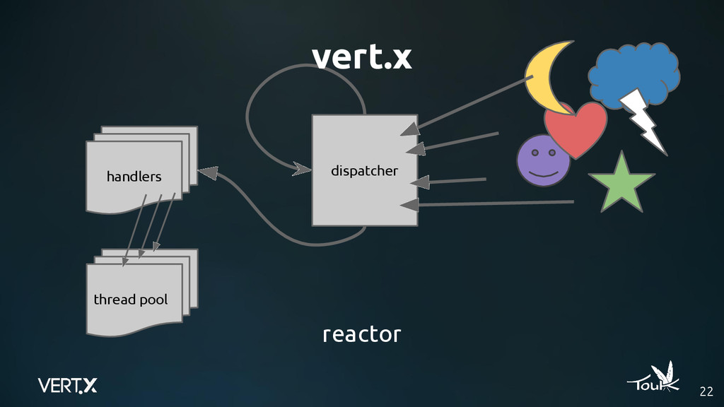 vert.x 22 dispatcher handlers thread pool react...