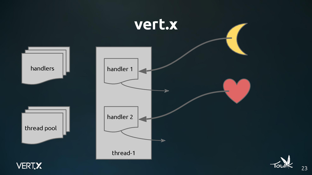 vert.x 23 handlers thread pool thread-1 handler...