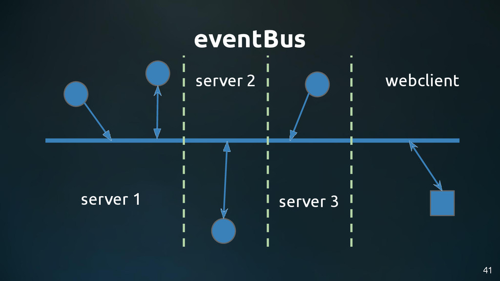 41 eventBus server 1 webclient server 2 server 3