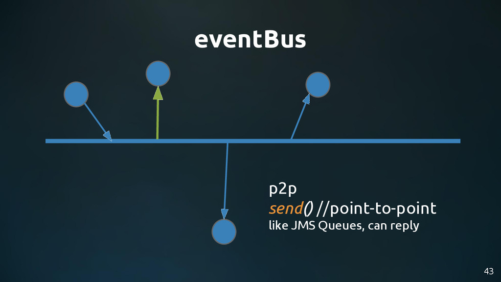 43 eventBus p2p send() //point-to-point like JM...