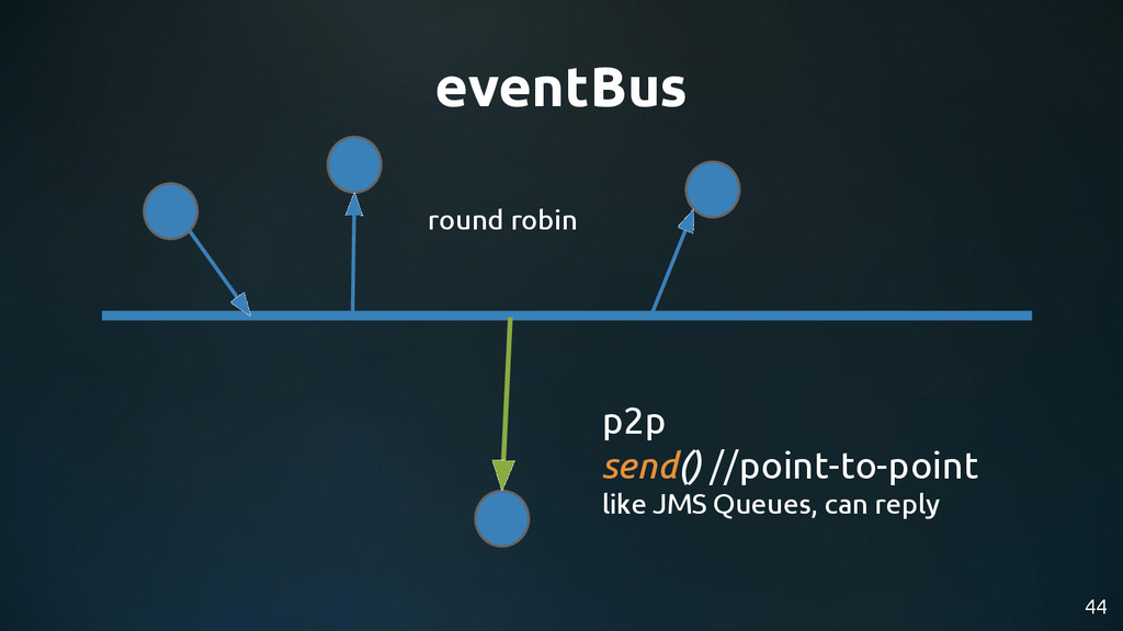 44 eventBus p2p send() //point-to-point like JM...