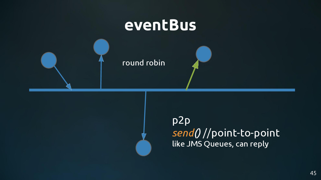 45 eventBus p2p send() //point-to-point like JM...
