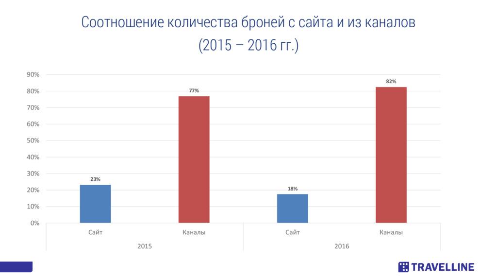 23% 77% 18% 82% 0% 10% 20% 30% 40% 50% 60% 70% ...
