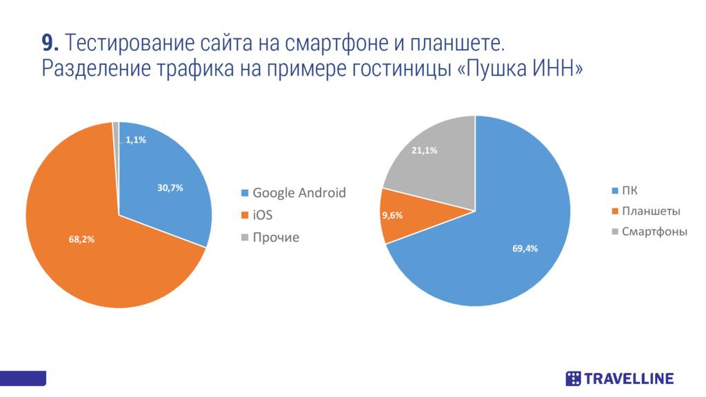 9. Тестирование сайта на смартфоне и планшете. ...