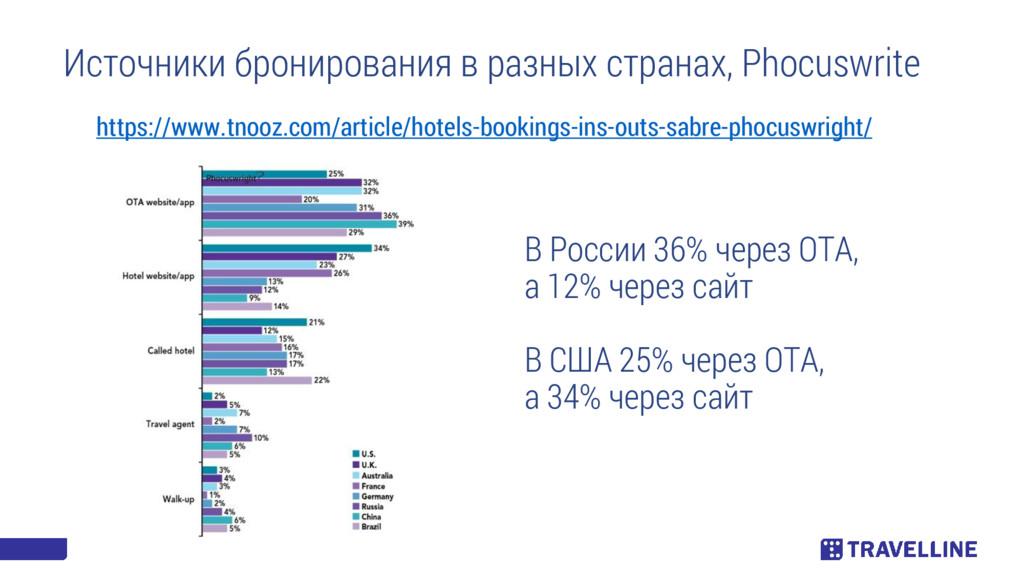 https://www.tnooz.com/article/hotels-bookings-i...
