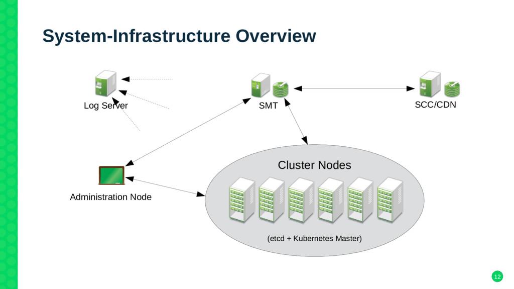 12 System-Infrastructure Overview Cluster Nodes...
