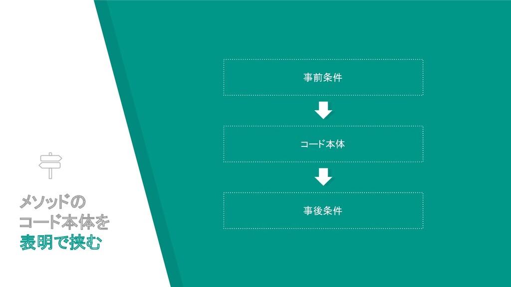 メソッドの コード本体を 表明で挟む 事前条件 コード本体 事後条件