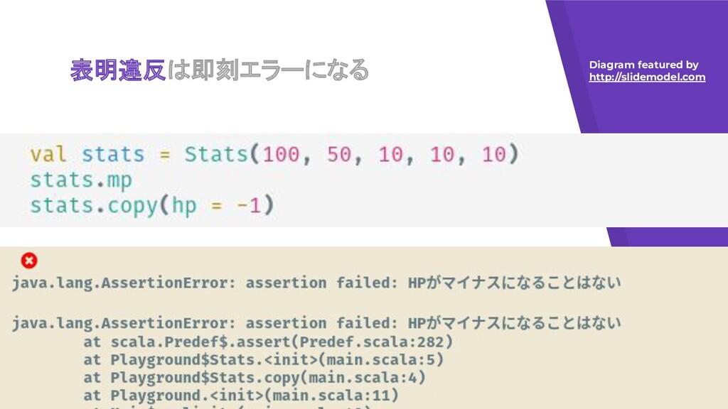 表明違反は即刻エラーになる Diagram featured by http://slidem...