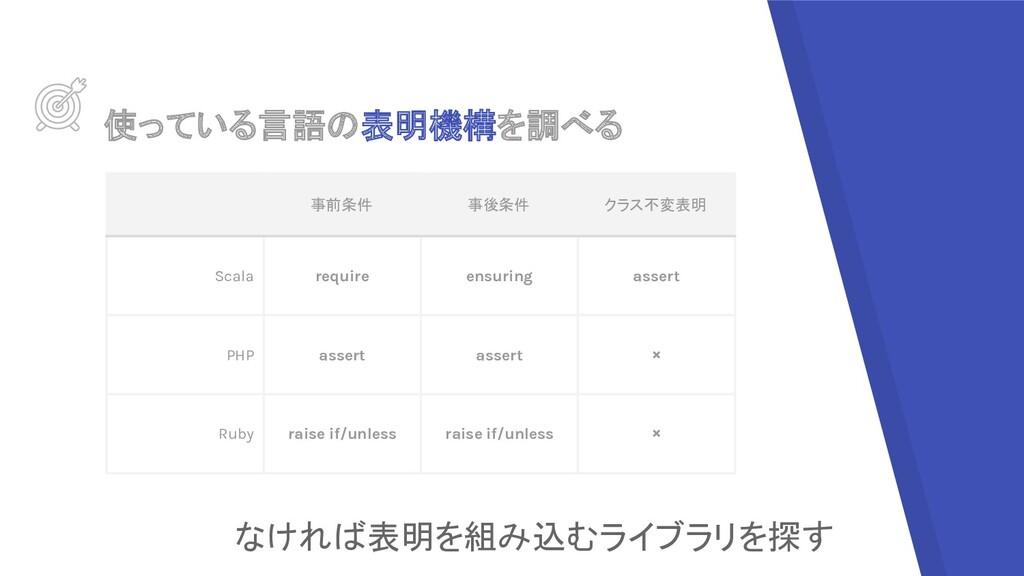 使っている言語の表明機構を調べる 事前条件 事後条件 クラス不変表明 Scala requir...