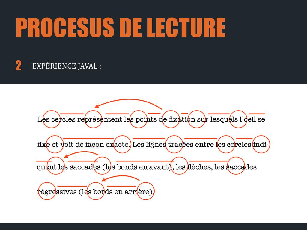 PROCESUS DE LECTURE régressives (les bords en a...