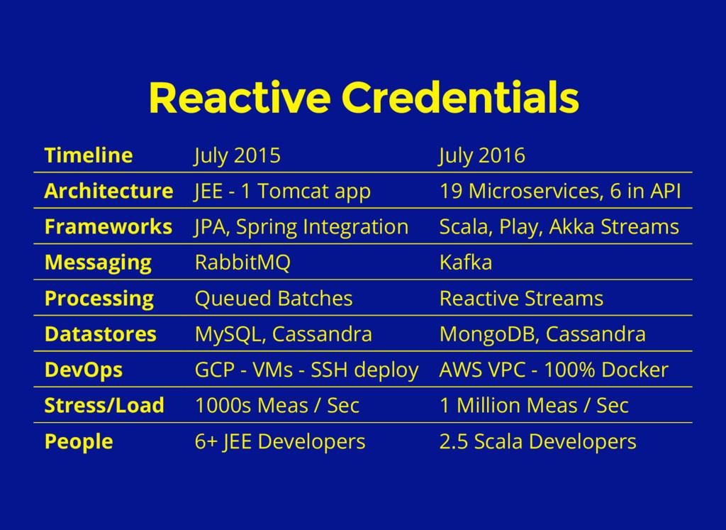 Reactive Credentials Timeline July 2015 July 20...
