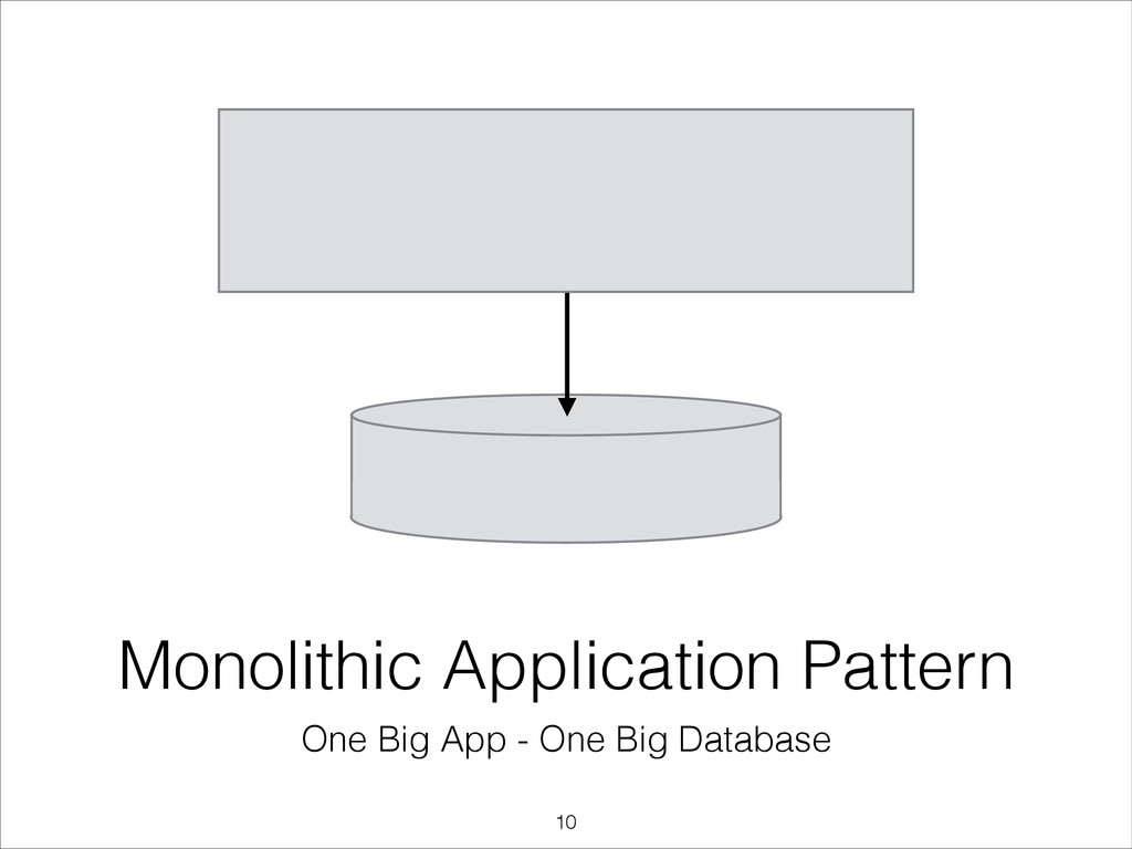 Monolithic Application Pattern One Big App - On...