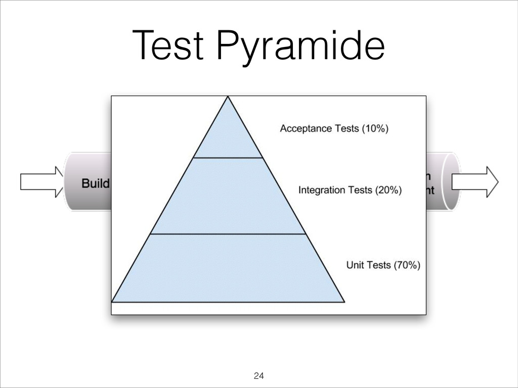Test Pyramide !24