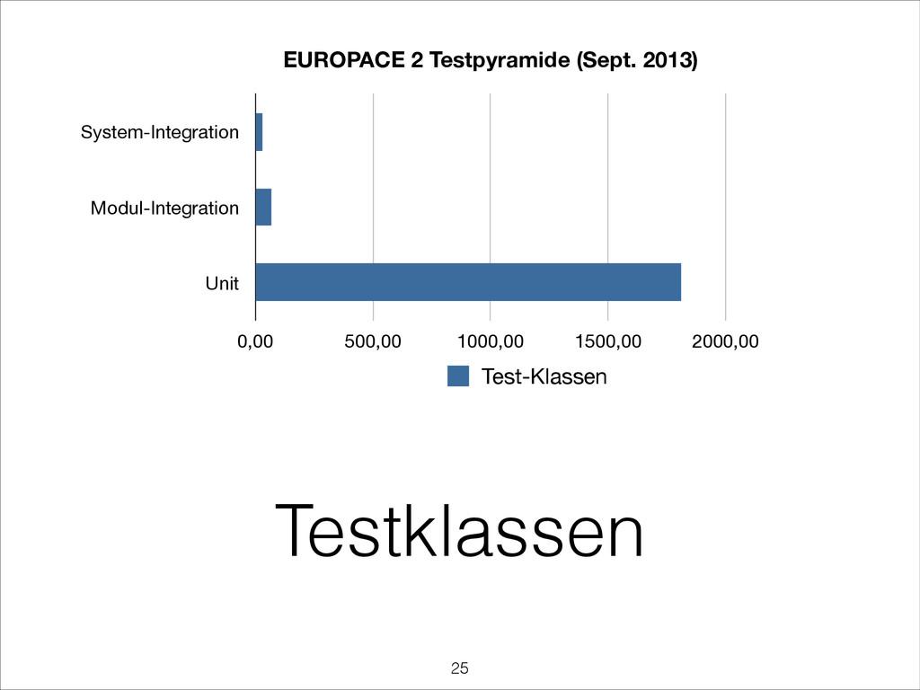 Testklassen EUROPACE 2 Testpyramide (Sept. 2013...