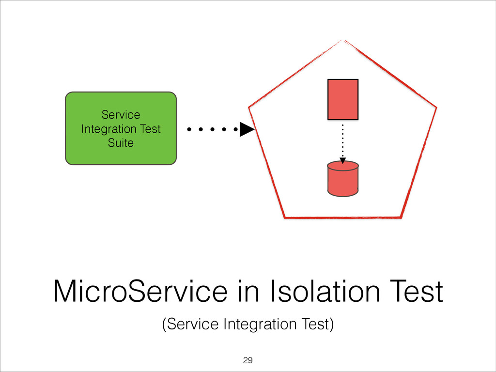 MicroService in Isolation Test (Service Integra...