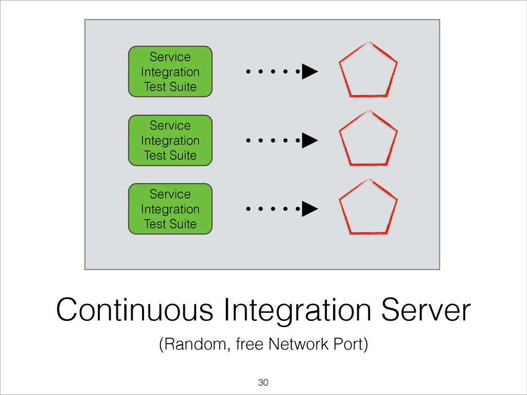 Continuous Integration Server (Random, free Net...