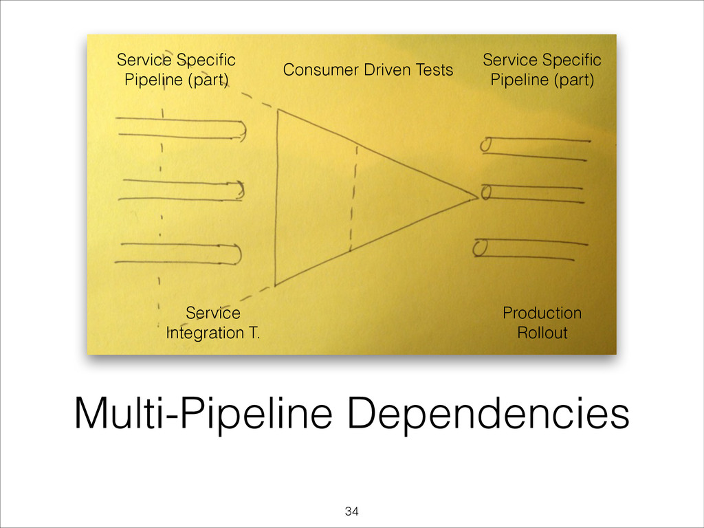 Multi-Pipeline Dependencies Production Rollout ...