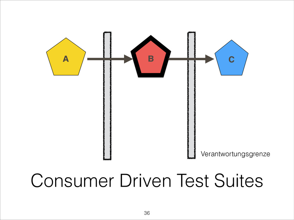 Consumer Driven Test Suites B A C Verantwortung...