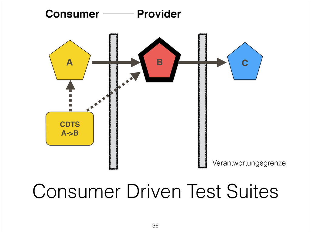Consumer Driven Test Suites B A C CDTS! A->B Ve...