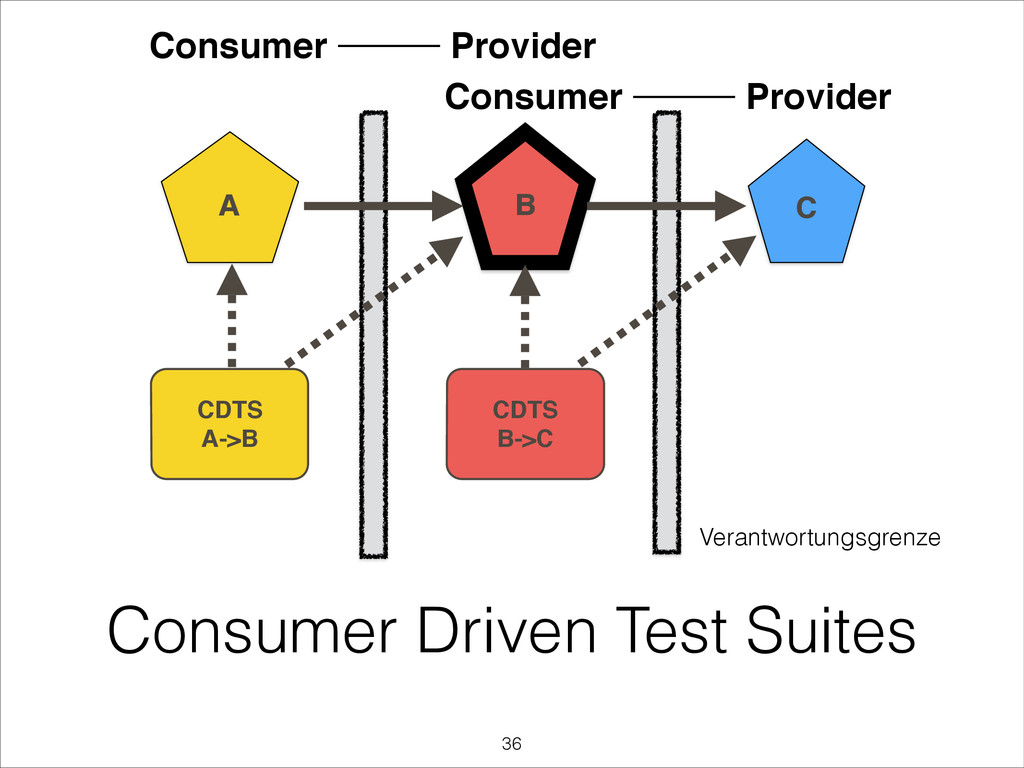 Consumer Driven Test Suites B A C CDTS! A->B CD...